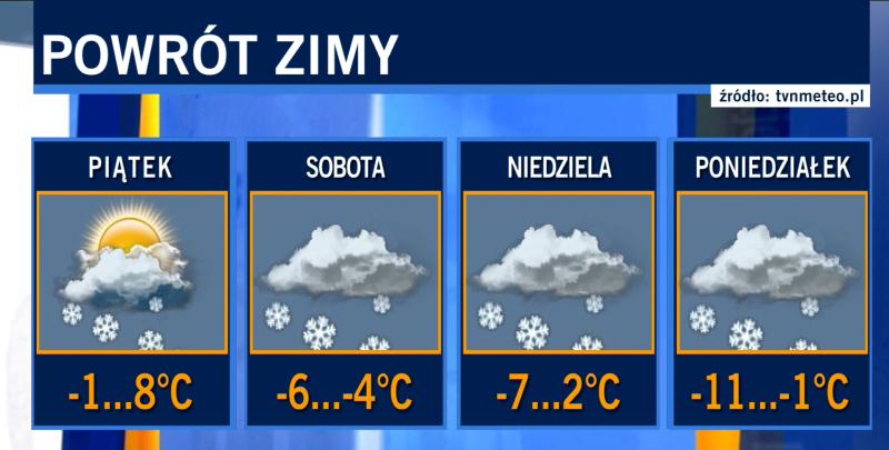 Prognozowane temperatury na najbliższe dni