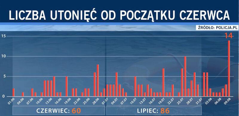 Liczba utonięć od początku czerwca (TVN24 za policja.pl)