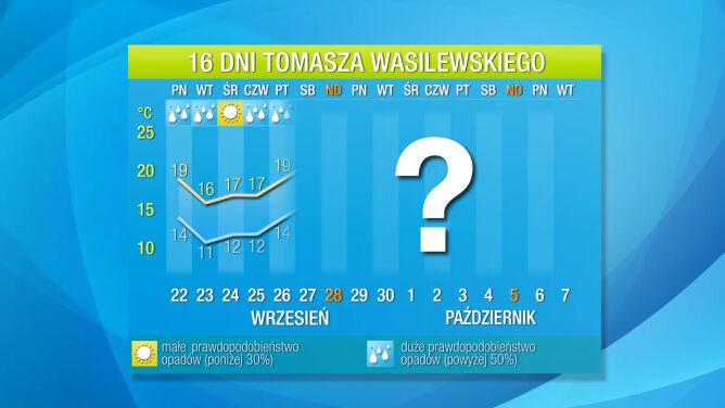 Pogoda na 16 dni: Teraz zmarzniemy, ale jeszcze będzie ponad 20 stopni